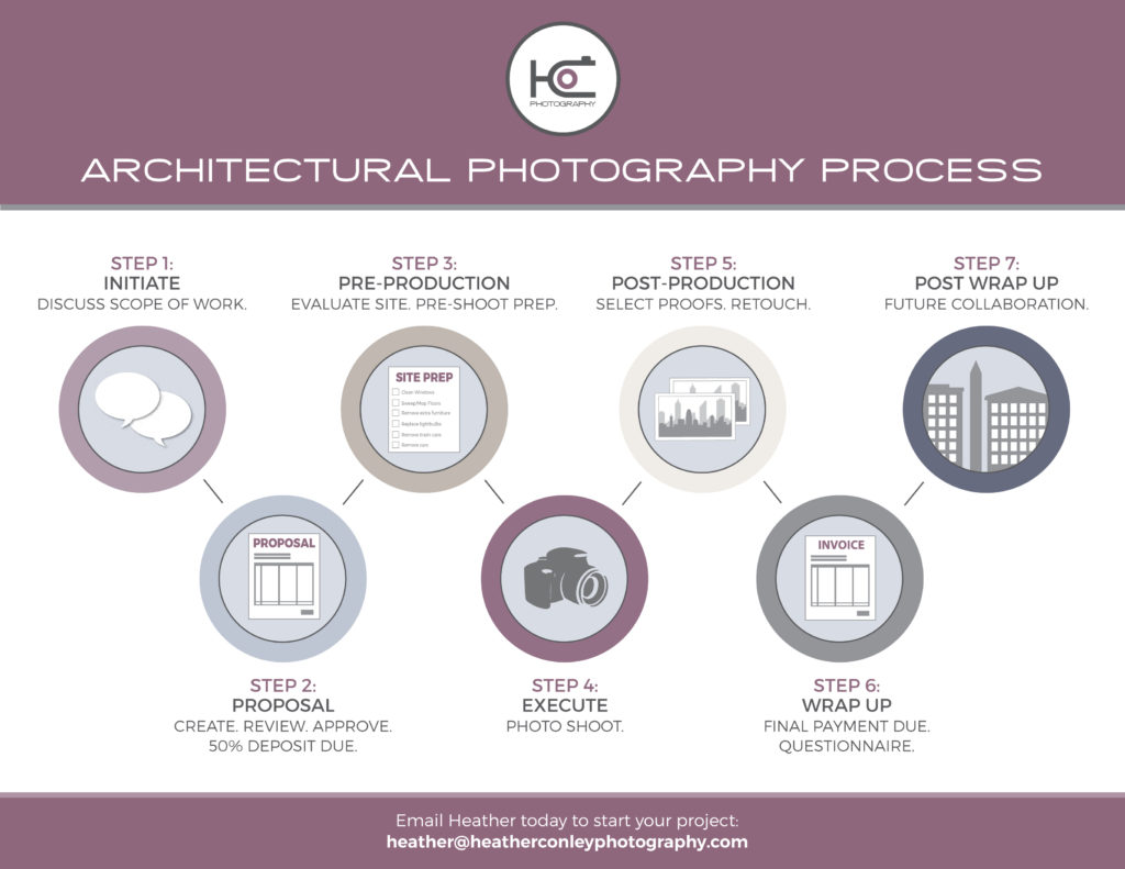 HCP Infographic Process_Final LR